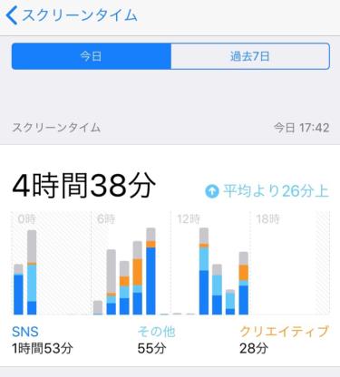 iOS12の新機能「スクリーンタイム」でスマホ中毒から抜け出そう